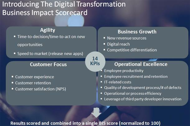 Indicateurs pour la transformation numérique
