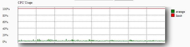 O2Switch graphique