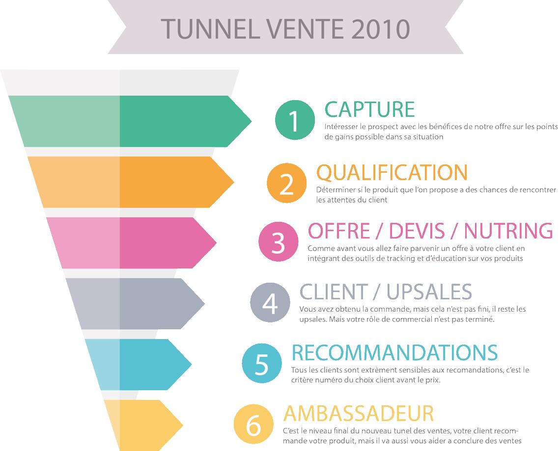 nouveau tunnel vente depuis 2010