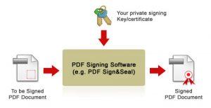 PDF-signature